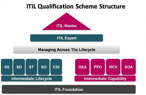 ITIL-Qualification-scheme
